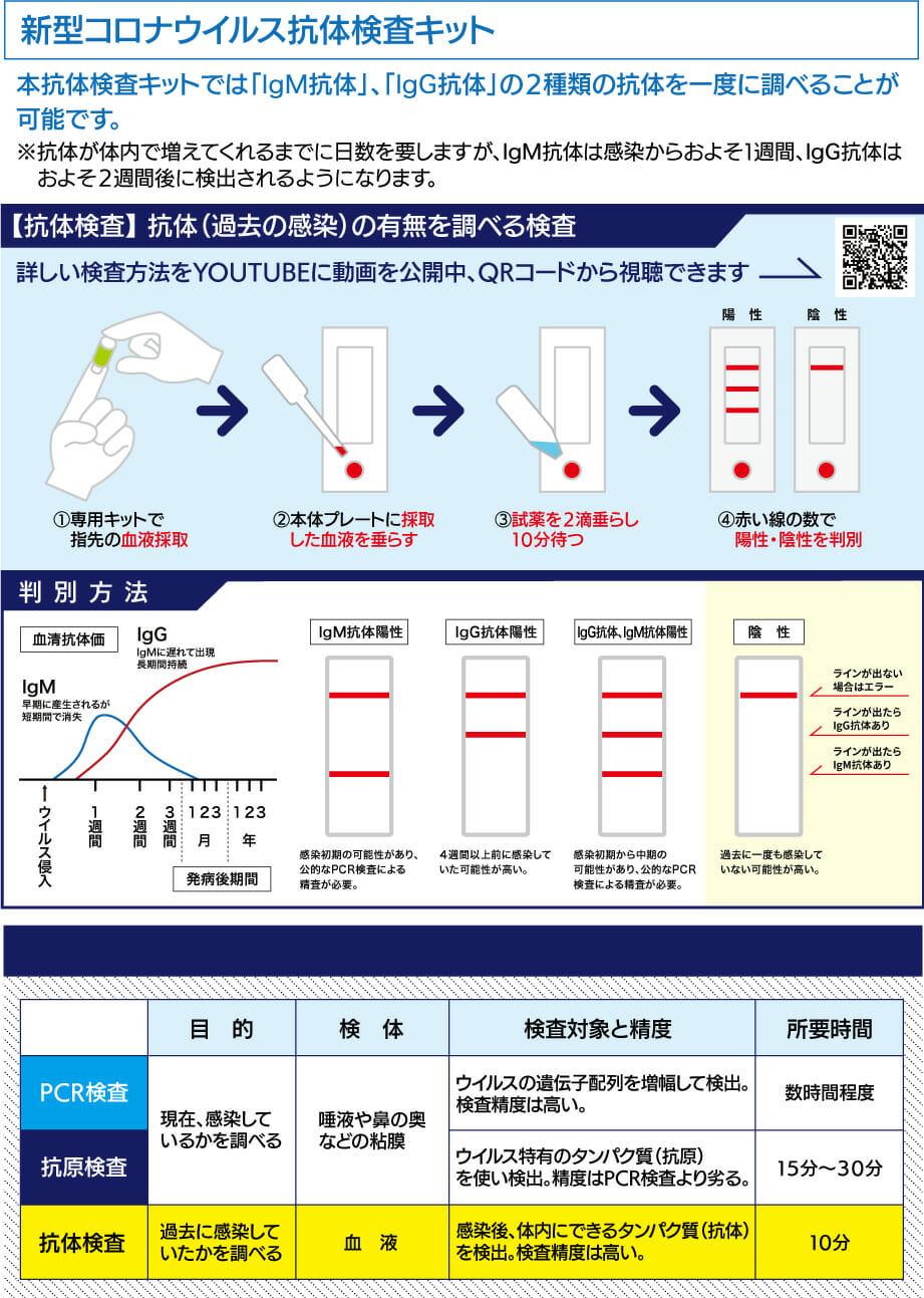 新型コロナウイルス抗体検査キットのご案内